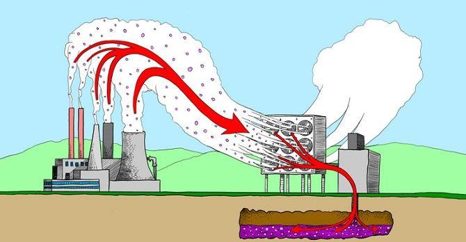 сжигание кислородного топлива