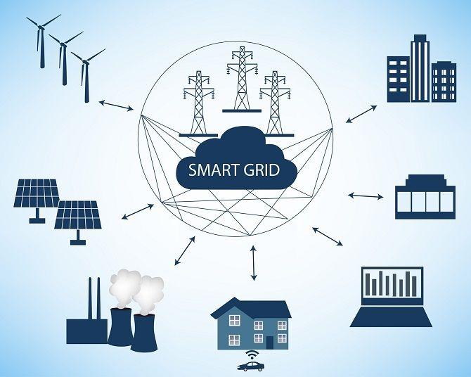 Розумні Мережі Електропостачання (Smart Grid)