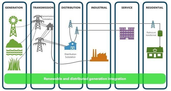 Умные сети электроснабжения Smart Grid