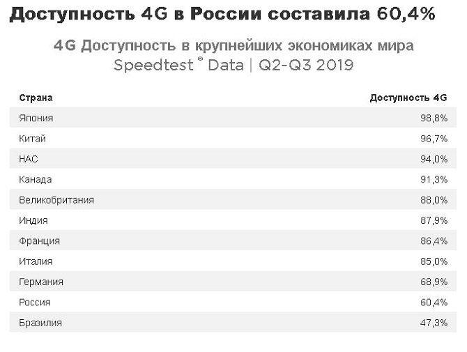 4G в россии