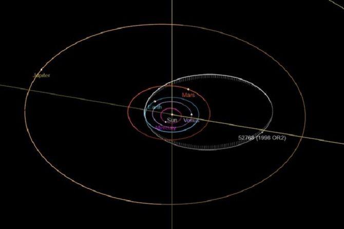Астероид 52768 1998 OR2
