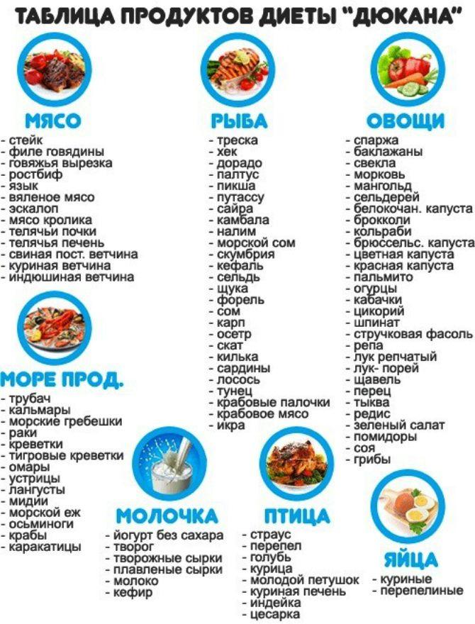 таблиця продуктів дієти дюкана