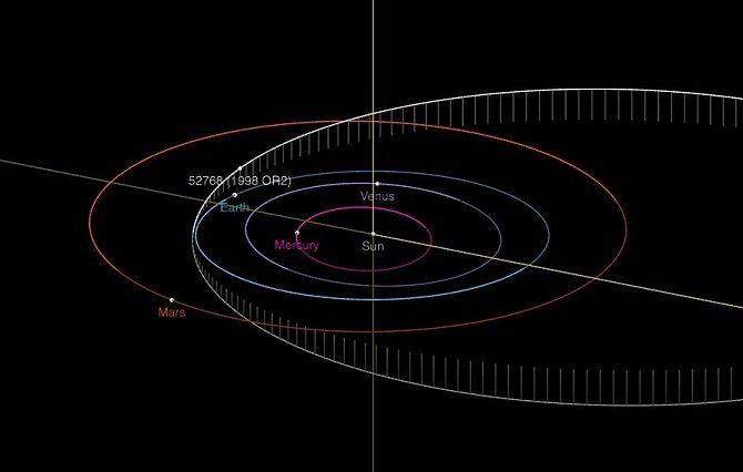 Астероид 52768 (OR2 1998)
