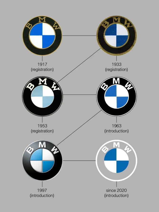 логотипы BMW