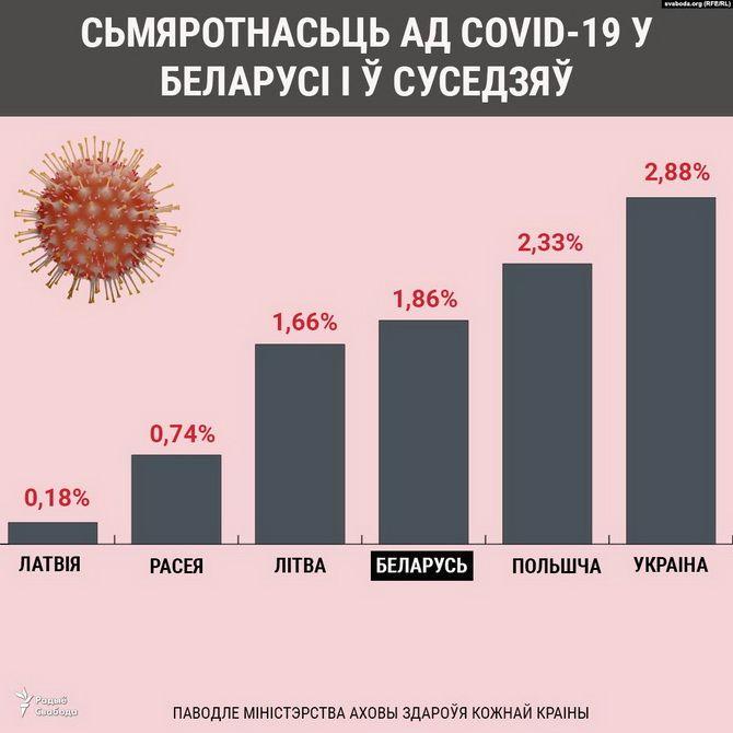 статистика коронавируса в Беларуси