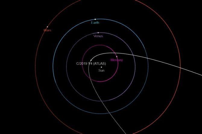 C/2019Y4 Atlas