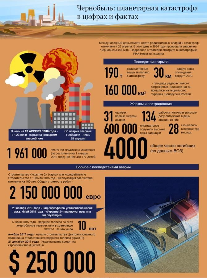 инфографіка чорнобиль
