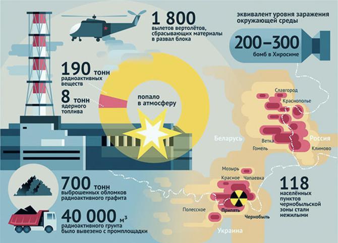 Чорнобиль: що від нас приховують донині? 1