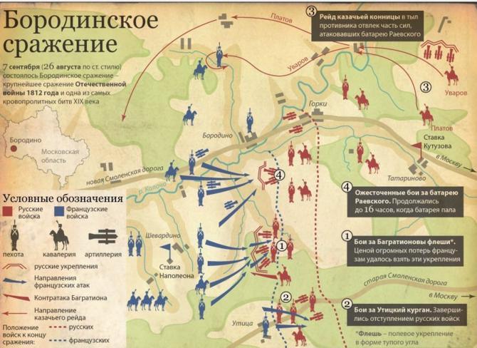 битва при Бородіно 1812