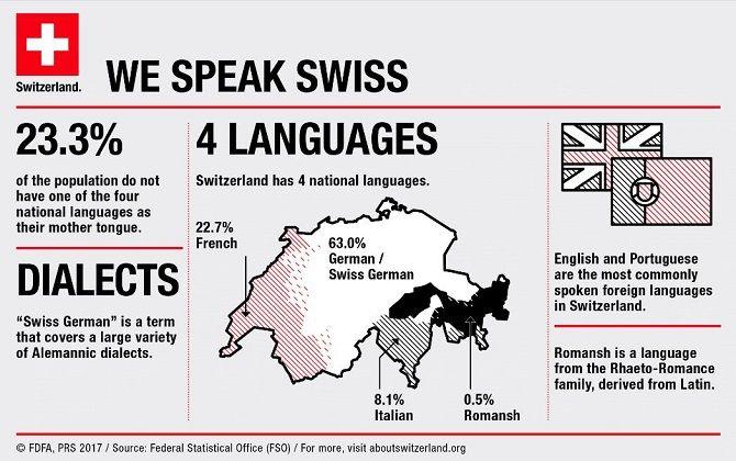 язык в Швейцарии