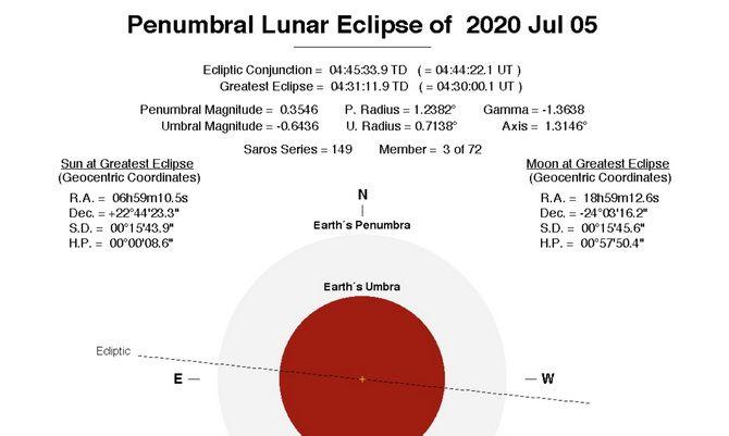 Місячне затемнення 5 липня 2020 року: що можна і не можна робити в цей день 3