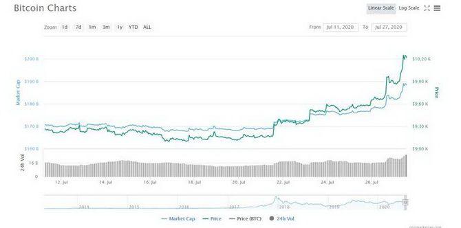 Курс биткоина превысил 10000 $: что говорят аналитики? 2