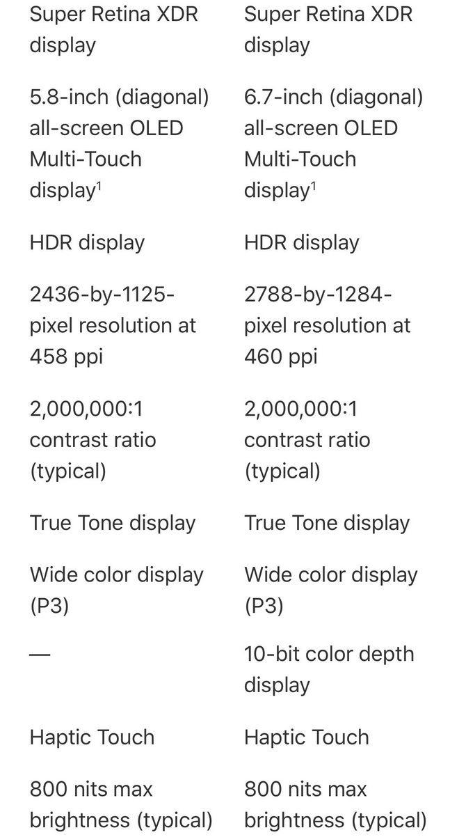 В сети появились первые характеристики iPhone 12 Pro Max 5
