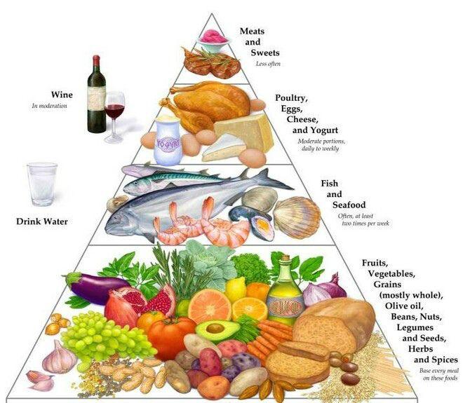 Средиземноморская диета: худеем легко и с пользой 4
