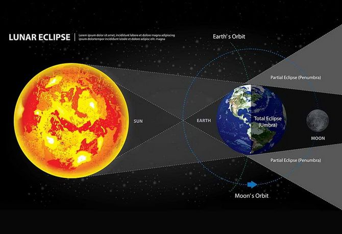 Лунное затмение в ноябре 2020: чего опасаться в этот период 1