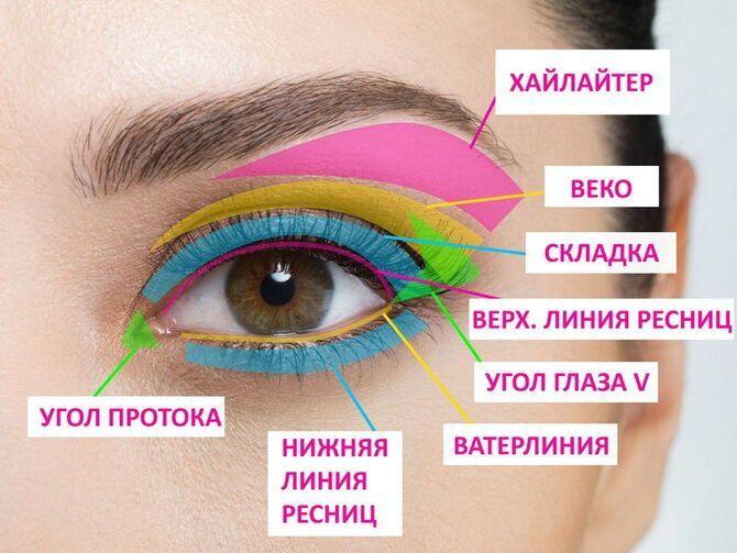 Горячий тренд 2020: хитрости макияжа с белым карандашом 1
