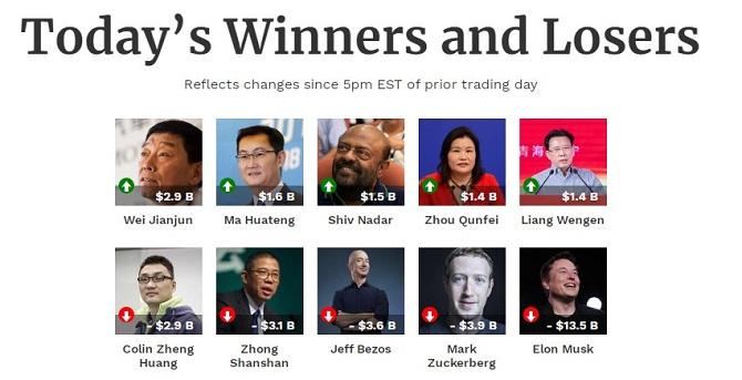 Ілон Маск тепер не найбагатша людина в світі – за добу він втратив мільярди 2